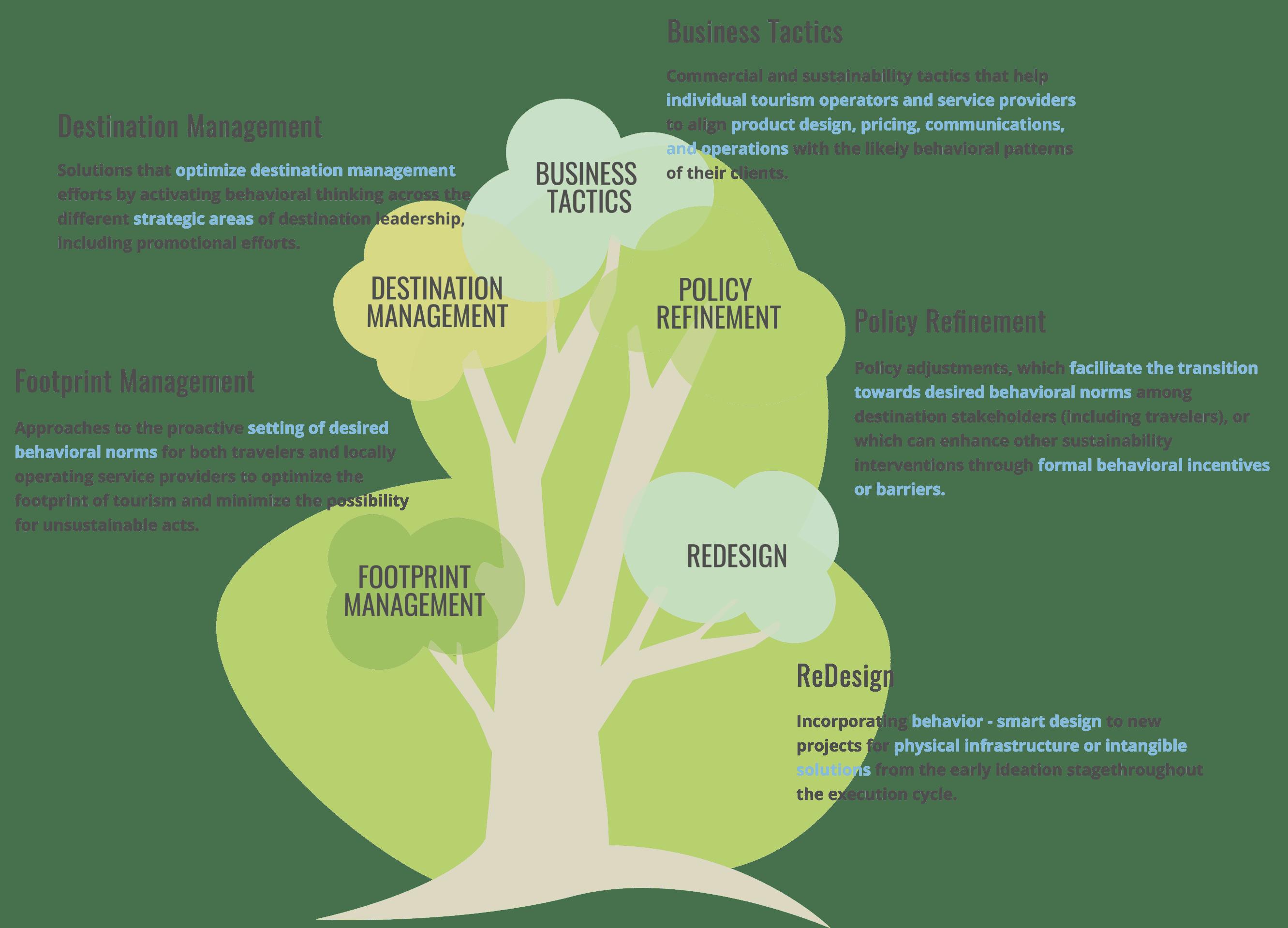 BehaviorSMART Services